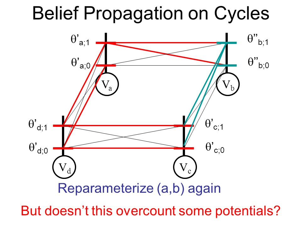 Belief Propagation on Cycles VaVa VbVb VdVd VcVc a;0 a;1 b;0 b;1 d;0 d;1 c;0 c;1 Reparameterize (a,b) again But doesnt this overcount some potentials?