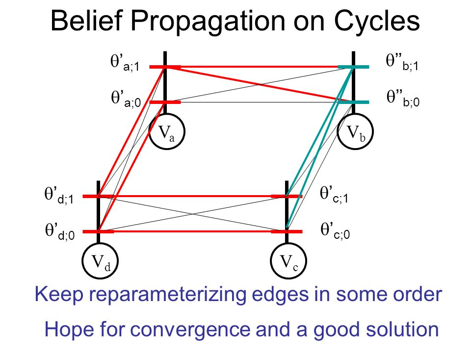 Belief Propagation on Cycles VaVa VbVb VdVd VcVc a;0 a;1 b;0 b;1 d;0 d;1 c;0 c;1 Keep reparameterizing edges in some order Hope for convergence and a