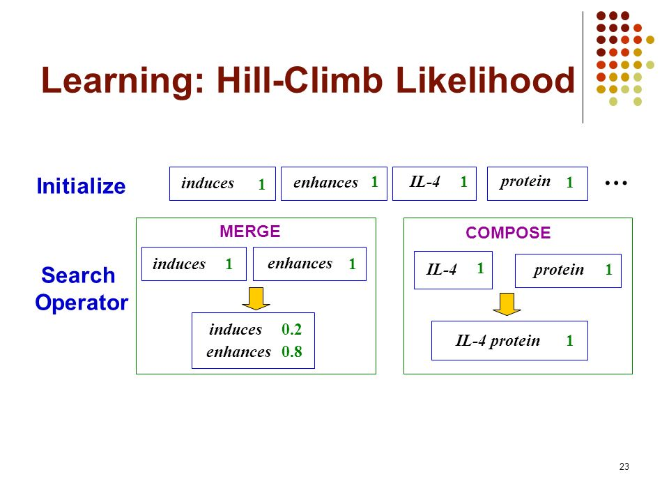 23 Learning: Hill-Climb Likelihood enhances 1 induces 1 protein 1 IL-4 1 MERGE COMPOSE IL-4 protein1 induces0.2 enhances0.8 … Initialize Search Operat