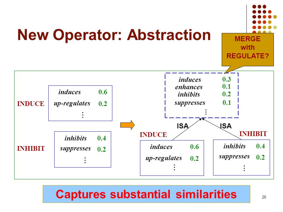 26 New Operator: Abstraction induces 0.3 0.1 … enhances ISA inhibits 0.2 suppresses0.1 induces0.6 up-regulates 0.2 … INDUCE INHIBIT inhibits0.4 0.2 … suppresses INHIBIT inhibits0.4 0.2 … suppresses induces0.6 up-regulates 0.2 … INDUCE MERGE with REGULATE.