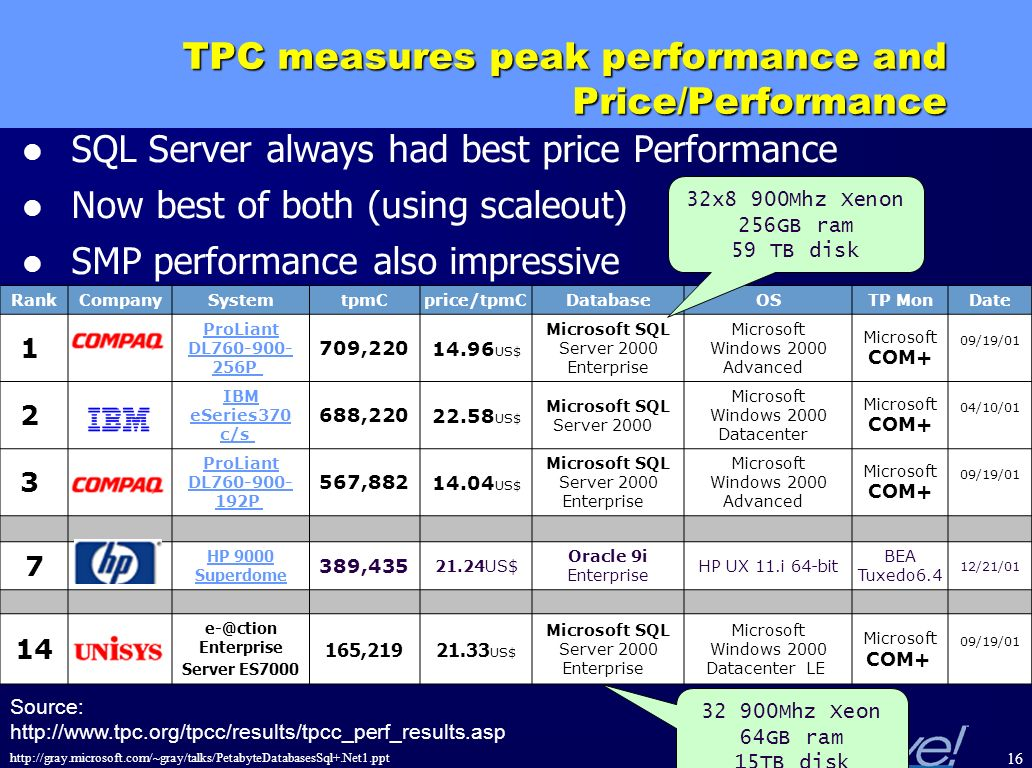 http://gray.microsoft.com/~gray/talks/PetabyteDatabasesSql+.Net1.ppt 16 TPC measures peak performance and Price/Performance RankCompanySystemtpmCprice