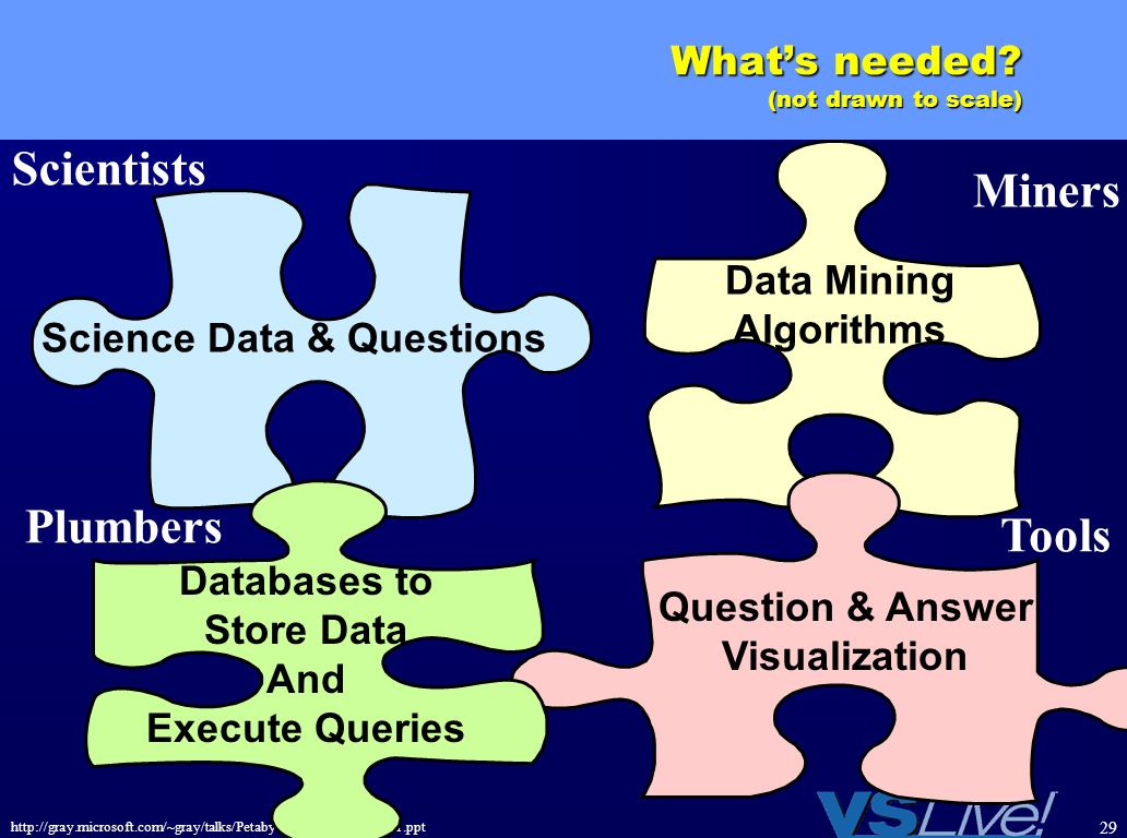 http://gray.microsoft.com/~gray/talks/PetabyteDatabasesSql+.Net1.ppt 29 Whats needed? (not drawn to scale) Scientists Miners Tools Plumbers Databases