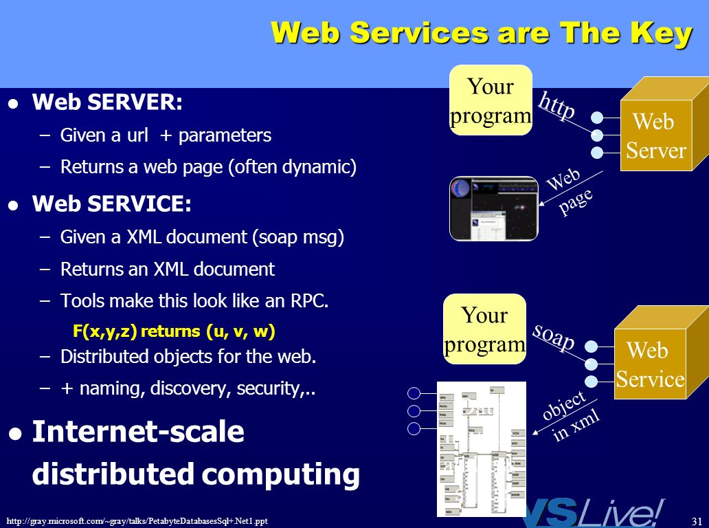 http://gray.microsoft.com/~gray/talks/PetabyteDatabasesSql+.Net1.ppt 31 Web Services are The Key Web SERVER: –Given a url + parameters –Returns a web