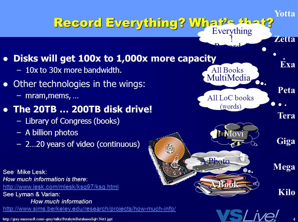 http://gray.microsoft.com/~gray/talks/PetabyteDatabasesSql+.Net1.ppt 4 Record Everything? Whats that? Disks will get 100x to 1,000x more capacity –10x