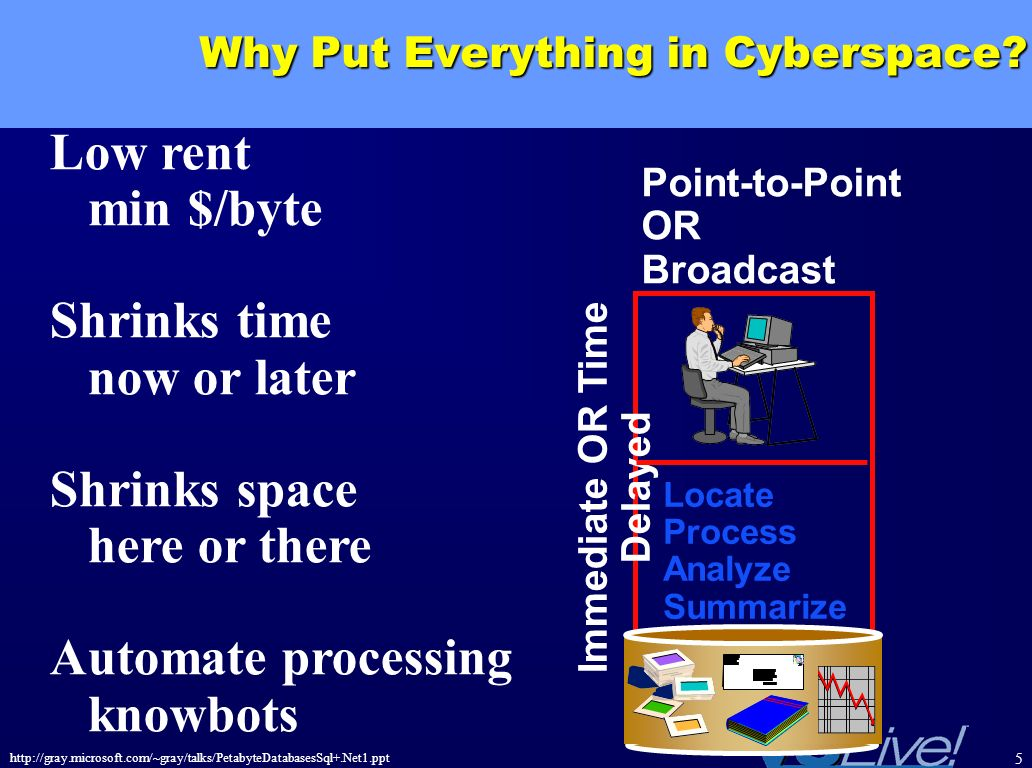 http://gray.microsoft.com/~gray/talks/PetabyteDatabasesSql+.Net1.ppt 5 Why Put Everything in Cyberspace? Low rent min $/byte Shrinks time now or later