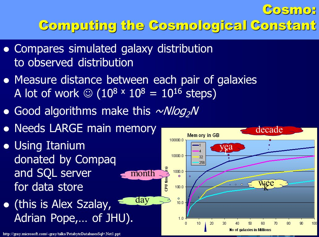 http://gray.microsoft.com/~gray/talks/PetabyteDatabasesSql+.Net1.ppt 51 yea r decade wee k day month Cosmo: Computing the Cosmological Constant Compar