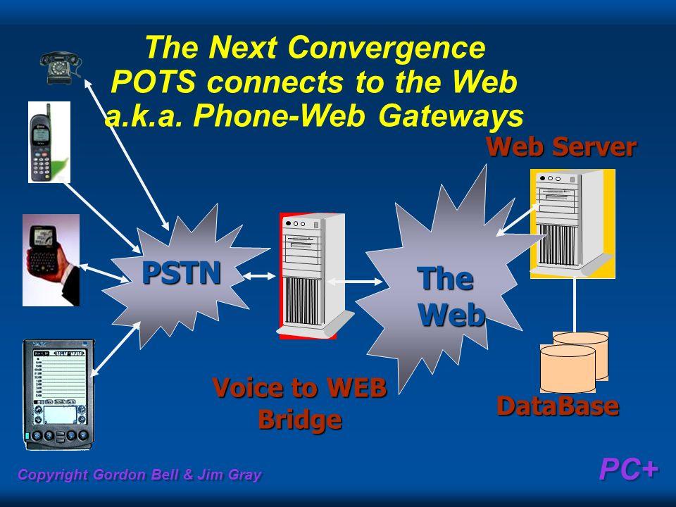 Copyright Gordon Bell & Jim Gray PC+ Voice to WEB Bridge Web Server Web Server TheWeb DataBase PSTN The Next Convergence POTS connects to the Web a.k.
