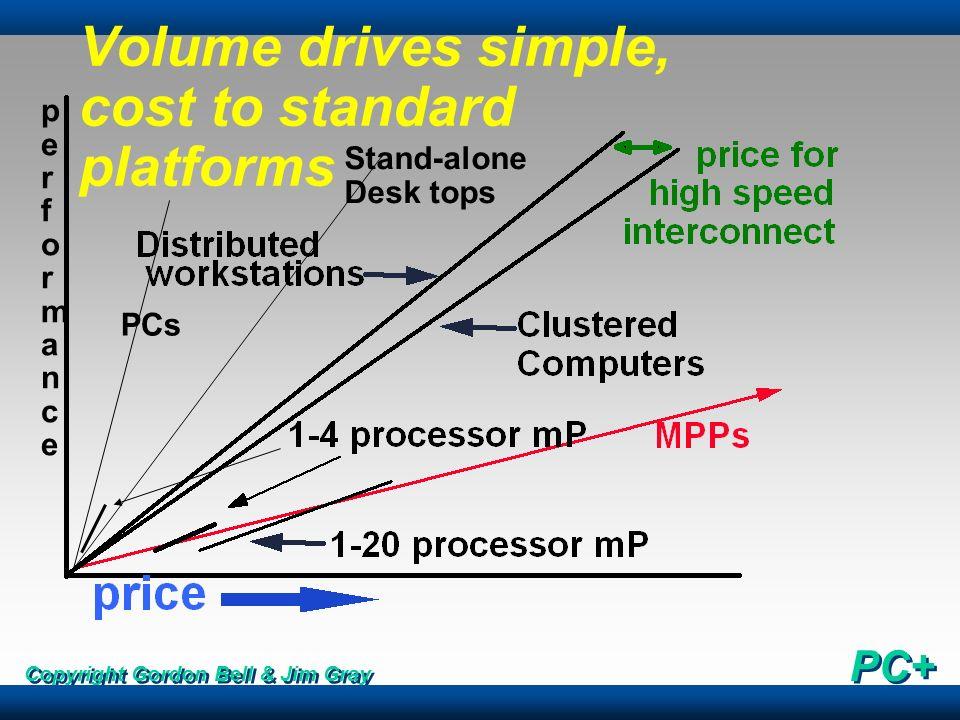 Copyright Gordon Bell & Jim Gray PC+ Volume drives simple, cost to standard platforms performanceperformance Stand-alone Desk tops PCs
