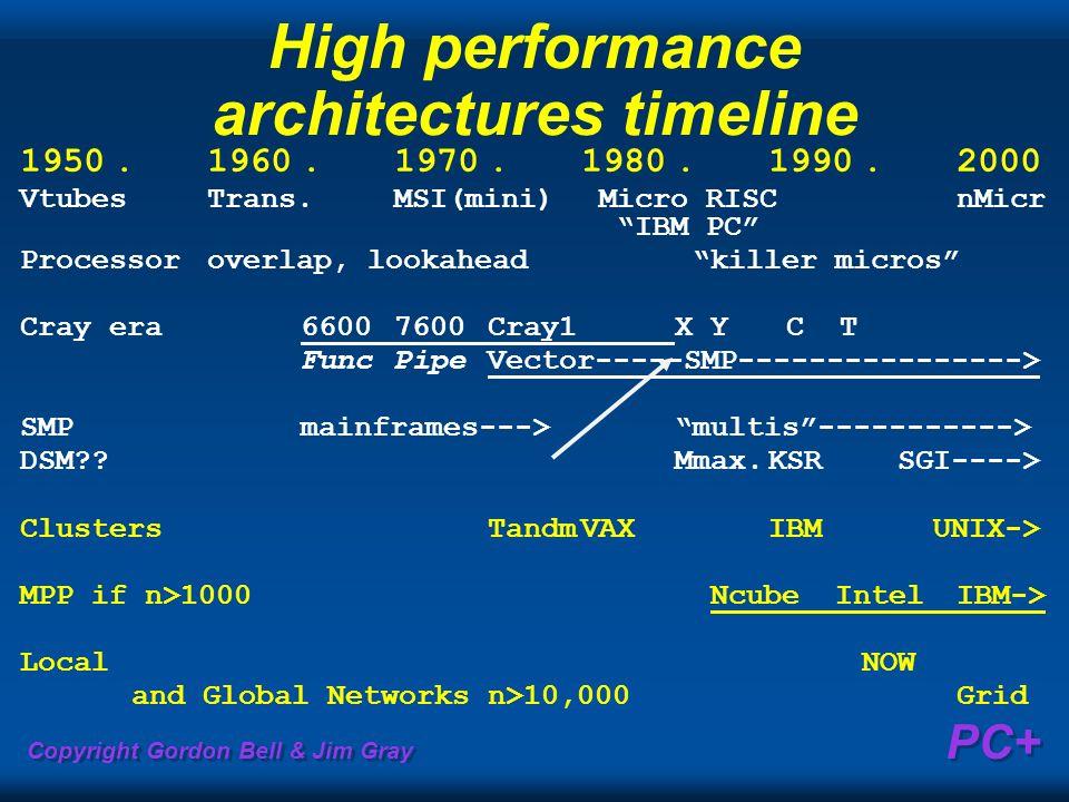 Copyright Gordon Bell & Jim Gray PC+ High performance architectures timeline 1950.1960.1970.1980.1990.2000 VtubesTrans.MSI(mini) Micro RISCnMicr IBM P