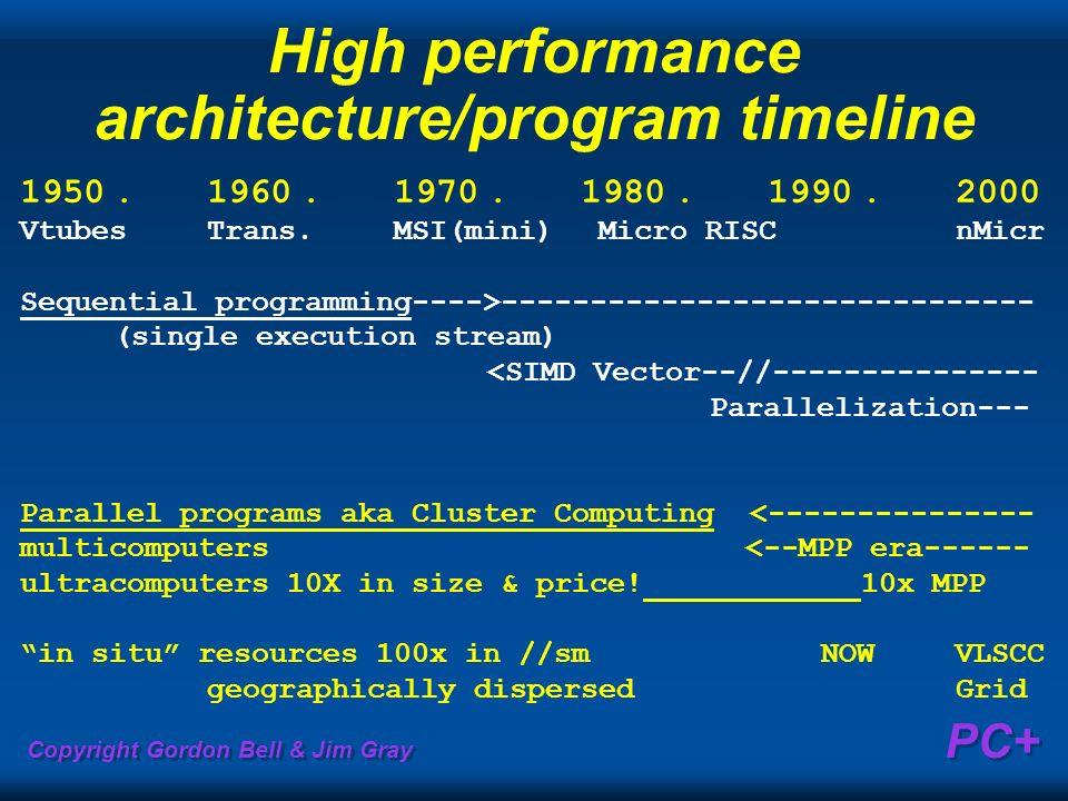 Copyright Gordon Bell & Jim Gray PC+ High performance architecture/program timeline 1950.1960.1970.1980.1990.2000 VtubesTrans.MSI(mini) Micro RISCnMic
