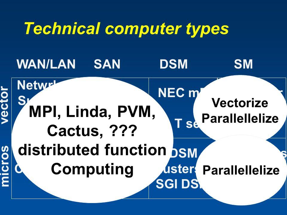 Technical computer types Netwrked Supers… GRID Legion Condor Beowulf VPPuni SP2 (mP) NOW NEC mP T series SGI DSM clusters & SGI DSM NEC super Cray X…T