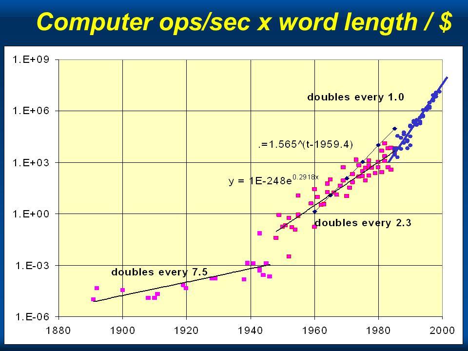 Copyright Gordon Bell & Jim Gray PC+ Computer ops/sec x word length / $