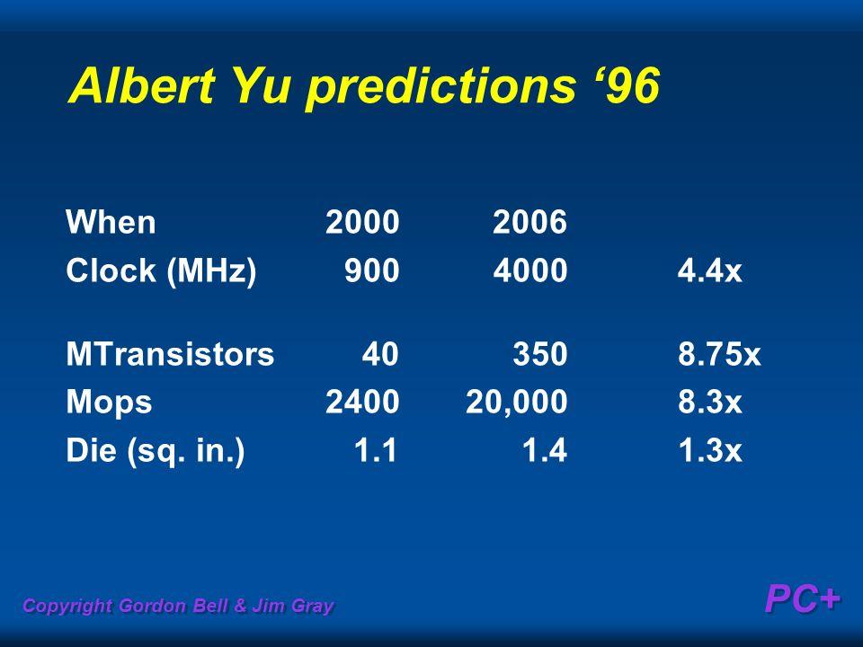 Copyright Gordon Bell & Jim Gray PC+ Albert Yu predictions 96 When20002006 Clock (MHz)90040004.4x MTransistors403508.75x Mops240020,0008.3x Die (sq. i