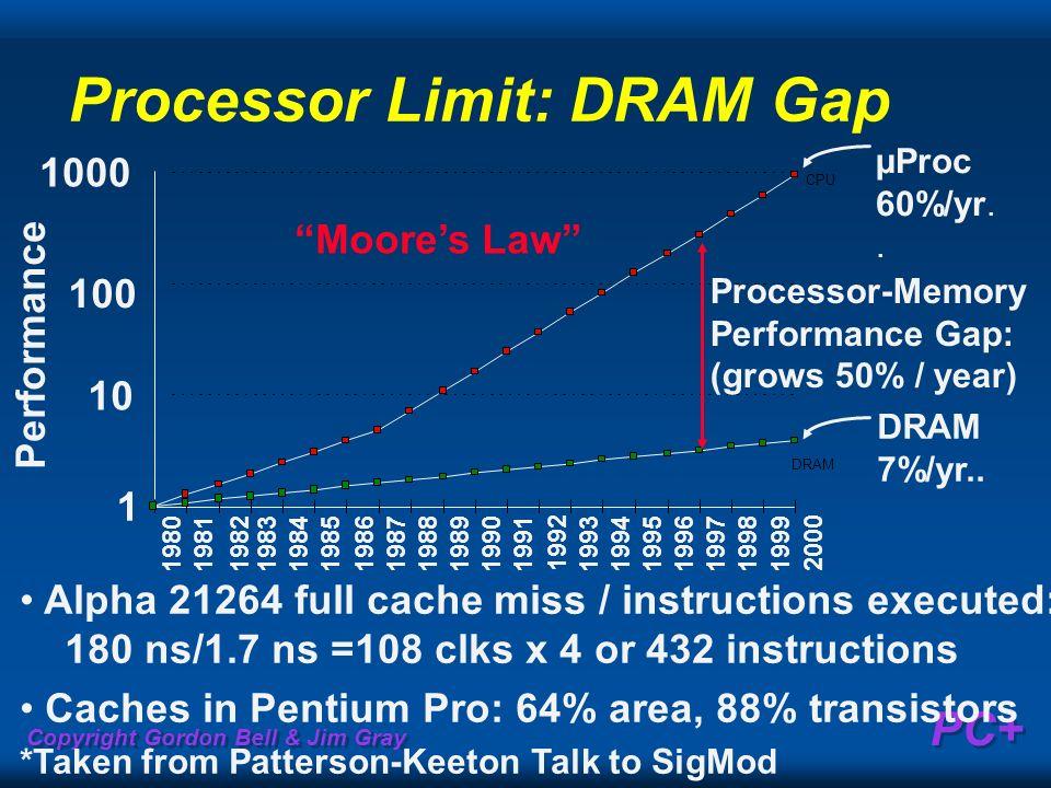 Copyright Gordon Bell & Jim Gray PC+ Processor Limit: DRAM Gap Alpha 21264 full cache miss / instructions executed: 180 ns/1.7 ns =108 clks x 4 or 432