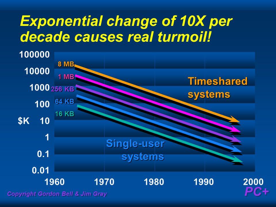 Copyright Gordon Bell & Jim Gray PC+ Exponential change of 10X per decade causes real turmoil! 100000 10000 1000 100 $K 10 1 0.1 0.01 1960197019801990