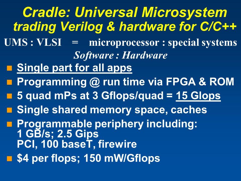 Cradle: Universal Microsystem trading Verilog & hardware for C/C++ Single part for all apps Programming @ run time via FPGA & ROM 5 quad mPs at 3 Gflo