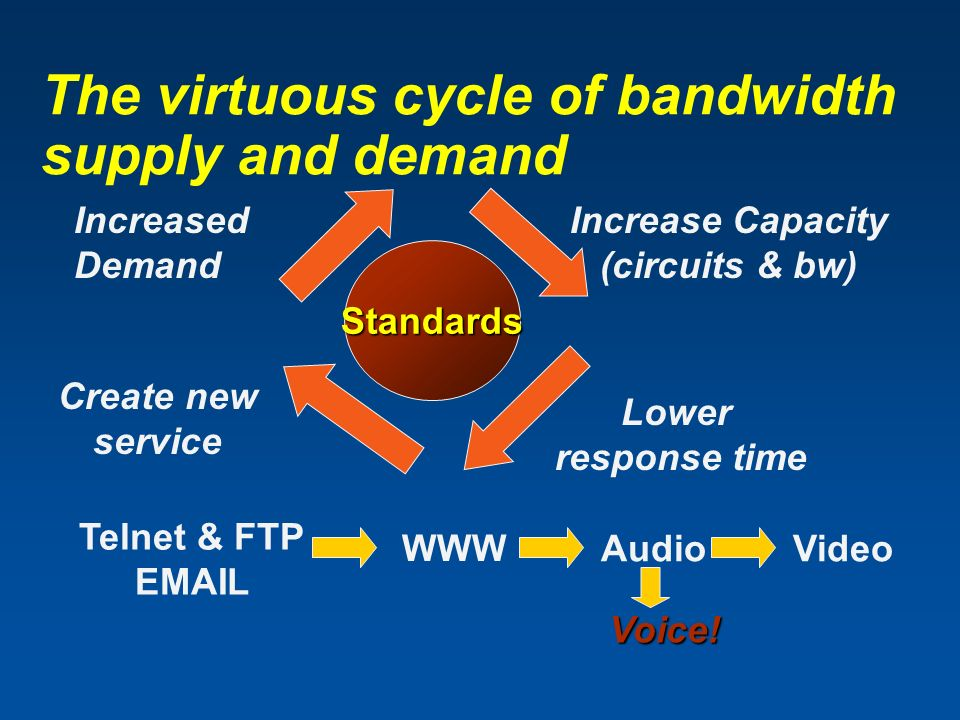 Telnet & FTP EMAIL WWW AudioVideo Voice! Standards Increase Capacity (circuits & bw) Lower response time Create new service Increased Demand The virtu