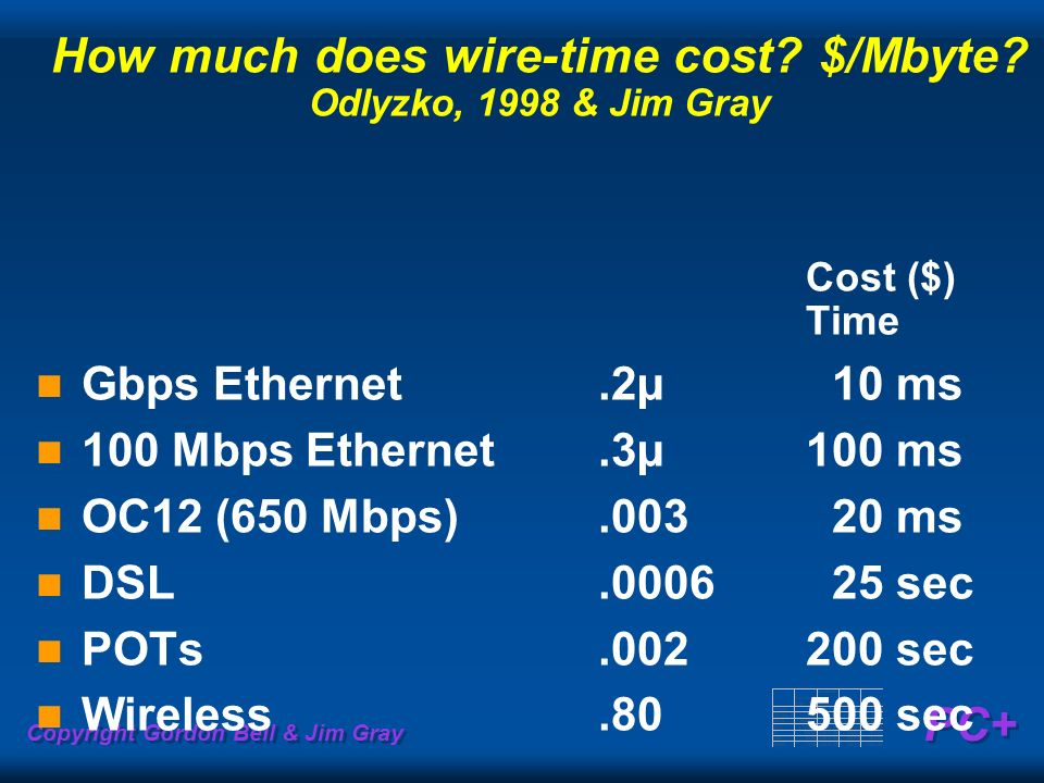 Copyright Gordon Bell & Jim Gray PC+ How much does wire-time cost? $/Mbyte? Odlyzko, 1998 & Jim Gray Cost ($) Time Gbps Ethernet.2µ 10 ms 100 Mbps Eth