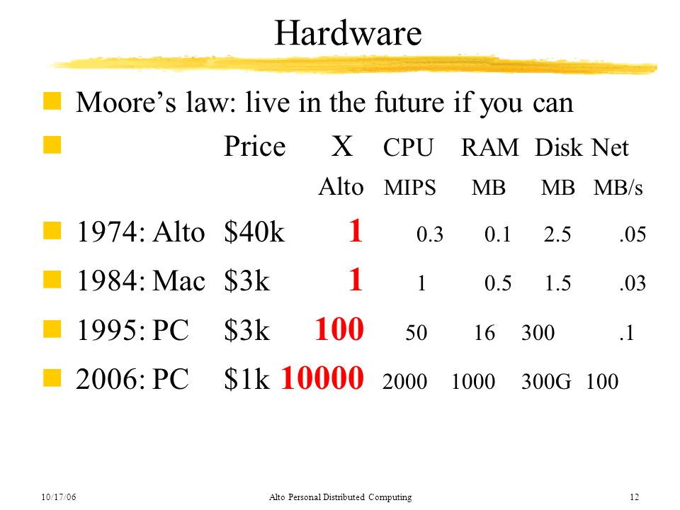 10/17/06Alto Personal Distributed Computing12 Hardware nMoores law: live in the future if you can nPrice X CPU RAM Disk Net Alto MIPS MB MB MB/s n1974
