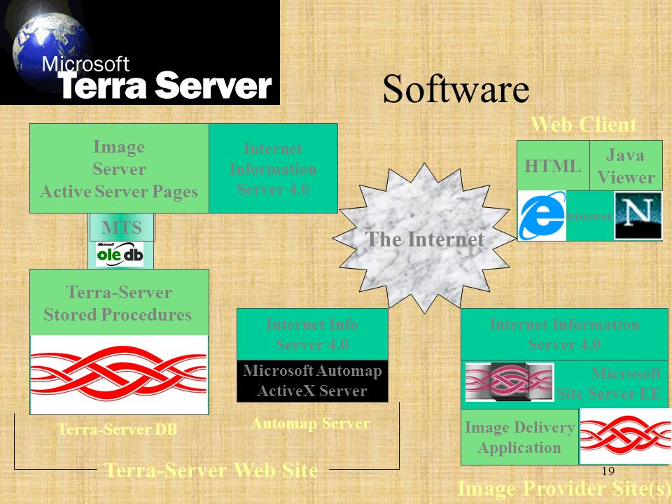 19 broswer HTML Java Viewer The Internet Web Client Microsoft Automap ActiveX Server Internet Info Server 4.0 Image Delivery Application SQL Server 7 Microsoft Site Server EE Internet Information Server 4.0 Image Provider Site(s) Terra-Server DB Automap Server Sphinx (SQL Server) Terra-Server Stored Procedures Internet Information Server 4.0 Image Server Active Server Pages MTS Terra-Server Web Site Software