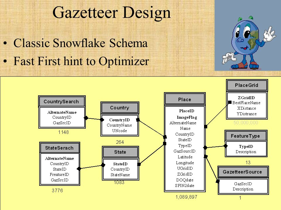 22 Gazetteer Design Classic Snowflake Schema Fast First hint to Optimizer