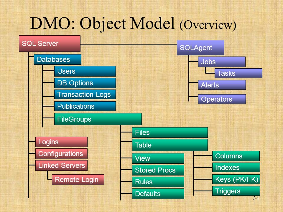 34 DMO: Object Model (Overview) Users Databases Logins DB Options Configurations Alerts Operators Tasks Jobs SQLAgent Transaction Logs Publications Remote Login Linked Servers Columns Indexes View Stored Procs Table Files FileGroups Keys (PK/FK) Triggers Rules Defaults SQL Server
