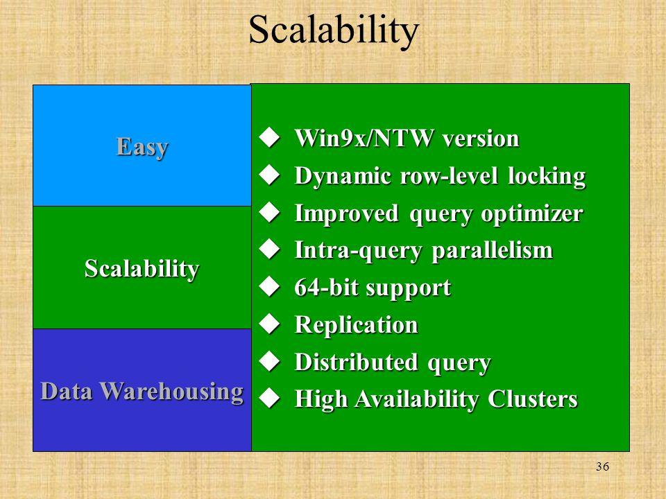 36 Scalability Win9x/NTW version Win9x/NTW version Dynamic row-level locking Dynamic row-level locking Improved query optimizer Improved query optimizer Intra-query parallelism Intra-query parallelism 64-bit support 64-bit support Replication Replication Distributed query Distributed query High Availability Clusters High Availability Clusters Easy Scalability Data Warehousing