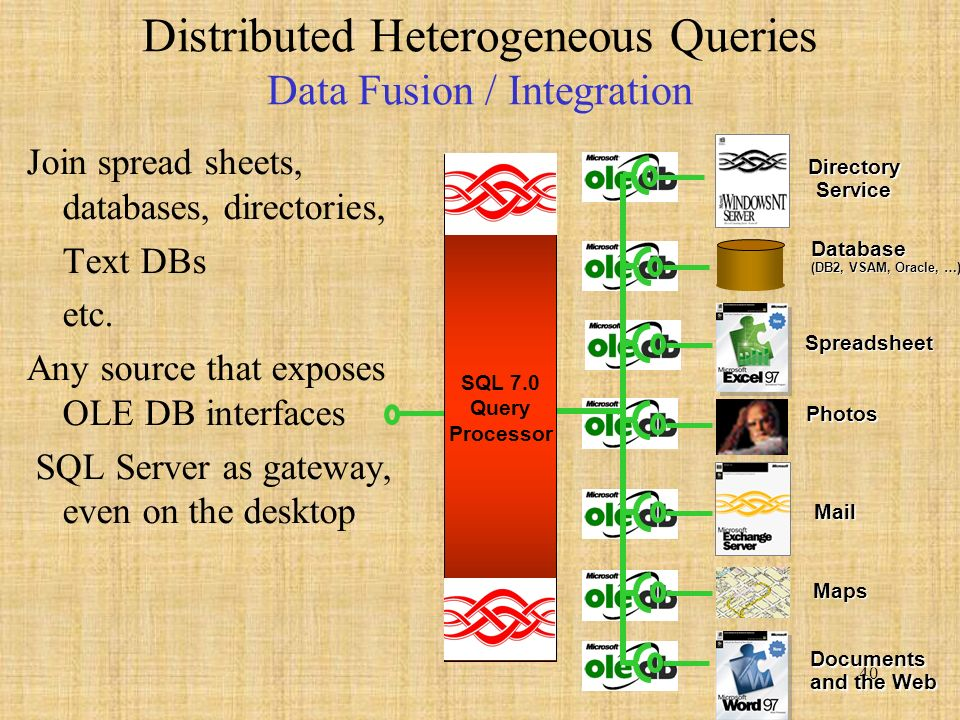 40 Distributed Heterogeneous Queries Data Fusion / Integration Join spread sheets, databases, directories, Text DBs etc.