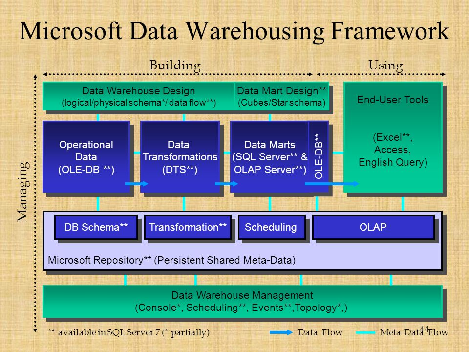 44 Microsoft Data Warehousing Framework Operational Data (OLE-DB **) Operational Data (OLE-DB **) Data Warehouse Design (logical/physical schema*/ data flow**) Data Warehouse Design (logical/physical schema*/ data flow**) End-User Tools (Excel**, Access, English Query) End-User Tools (Excel**, Access, English Query) Data Warehouse Management (Console*, Scheduling**, Events**,Topology*,) Data Warehouse Management (Console*, Scheduling**, Events**,Topology*,) Data Transformations (DTS**) Data Transformations (DTS**) Data Marts (SQL Server** & OLAP Server**) Data Marts (SQL Server** & OLAP Server**) OLE-DB** BuildingUsing Managing ** available in SQL Server 7 (* partially) Meta-Data FlowData Flow Microsoft Repository** (Persistent Shared Meta-Data) DB Schema** Transformation** Scheduling OLAP Data Mart Design** (Cubes/Star schema) Data Mart Design** (Cubes/Star schema)