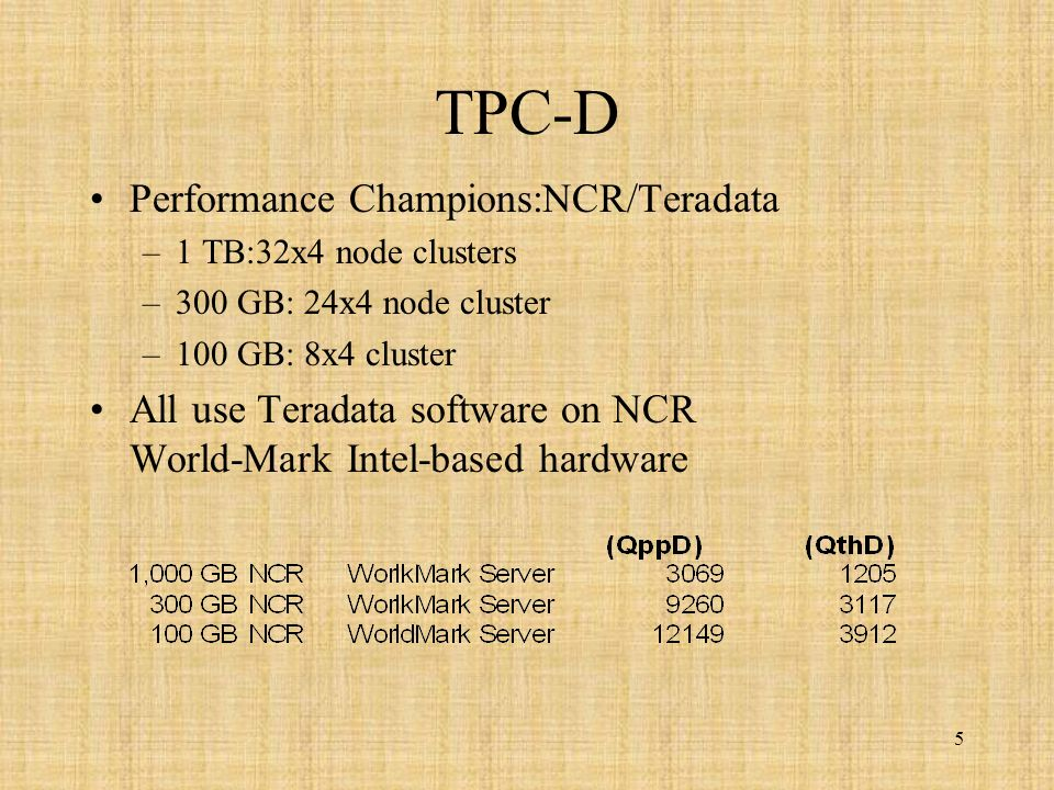 5 TPC-D Performance Champions:NCR/Teradata –1 TB:32x4 node clusters –300 GB: 24x4 node cluster –100 GB: 8x4 cluster All use Teradata software on NCR World-Mark Intel-based hardware