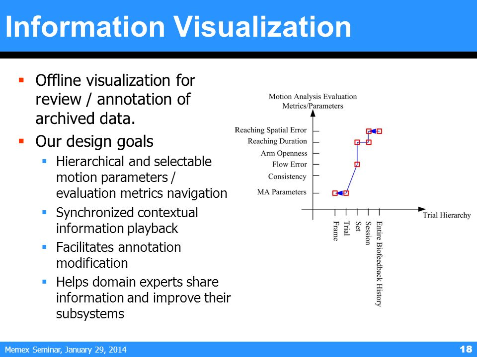 Memex Seminar, January 29, Information Visualization Offline visualization for review / annotation of archived data.