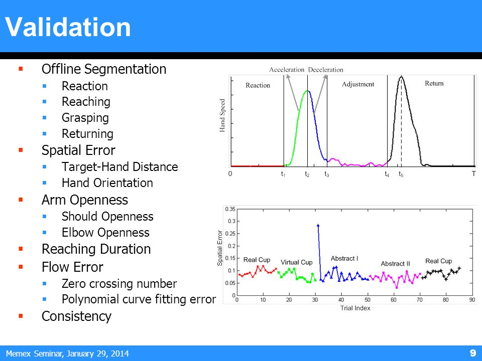 Memex Seminar, January 29, 2014 9 Validation Offline Segmentation Reaction Reaching Grasping Returning Spatial Error Target-Hand Distance Hand Orienta