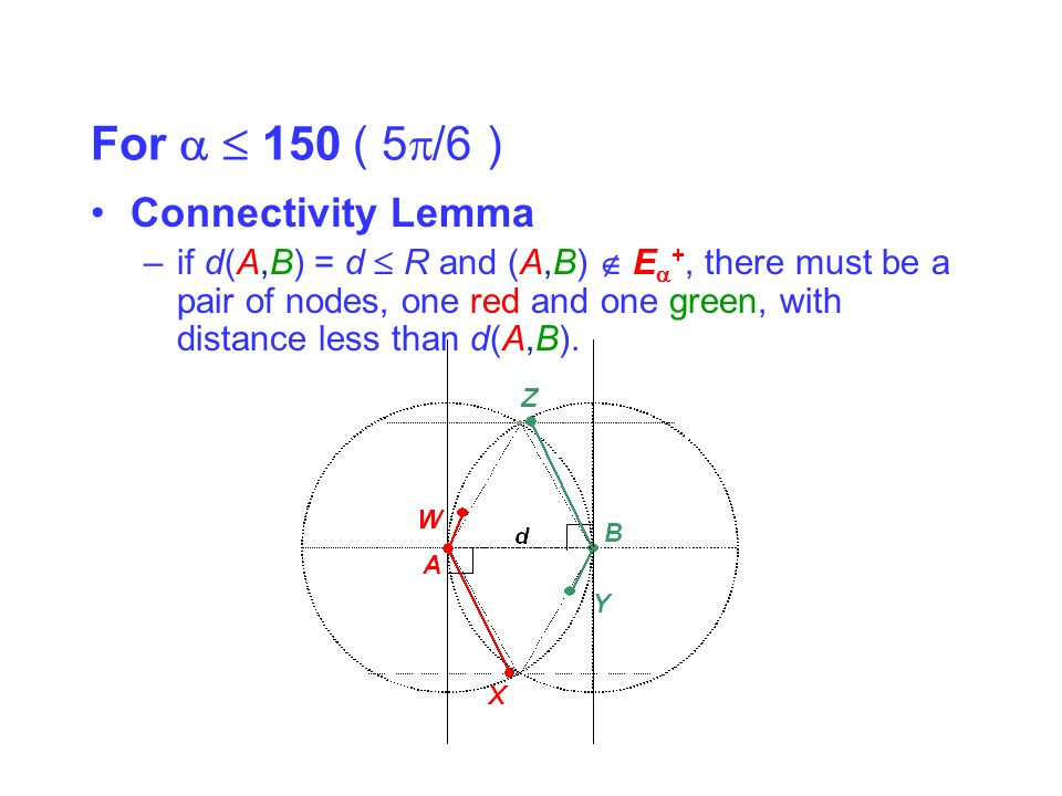 For 150 ( 5 /6 ) Connectivity Lemma –if d(A,B) = d R and (A,B) E +, there must be a pair of nodes, one red and one green, with distance less than d(A,B).