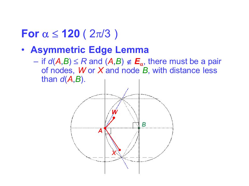 For 120 ( 2 /3 ) Asymmetric Edge Lemma –if d(A,B) R and (A,B) E, there must be a pair of nodes, W or X and node B, with distance less than d(A,B).