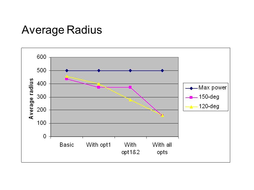 Average Radius