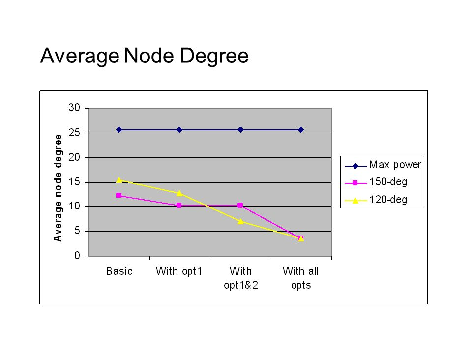 Average Node Degree