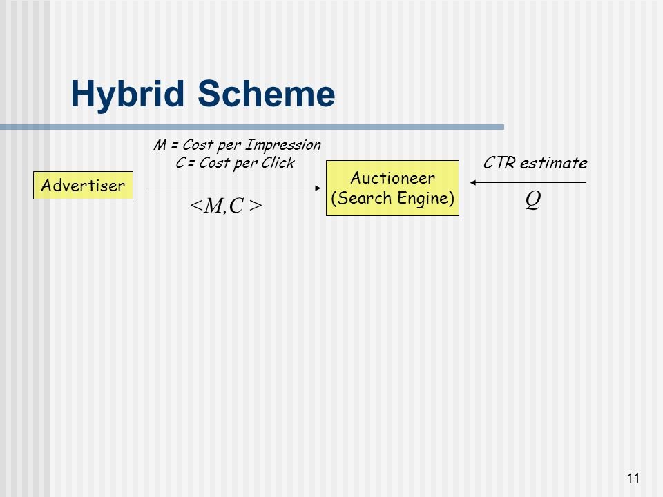 10 Hybrid Scheme: 2-Dim Bid Advertiser Auctioneer (Search Engine) M = Cost per Impression C = Cost per Click