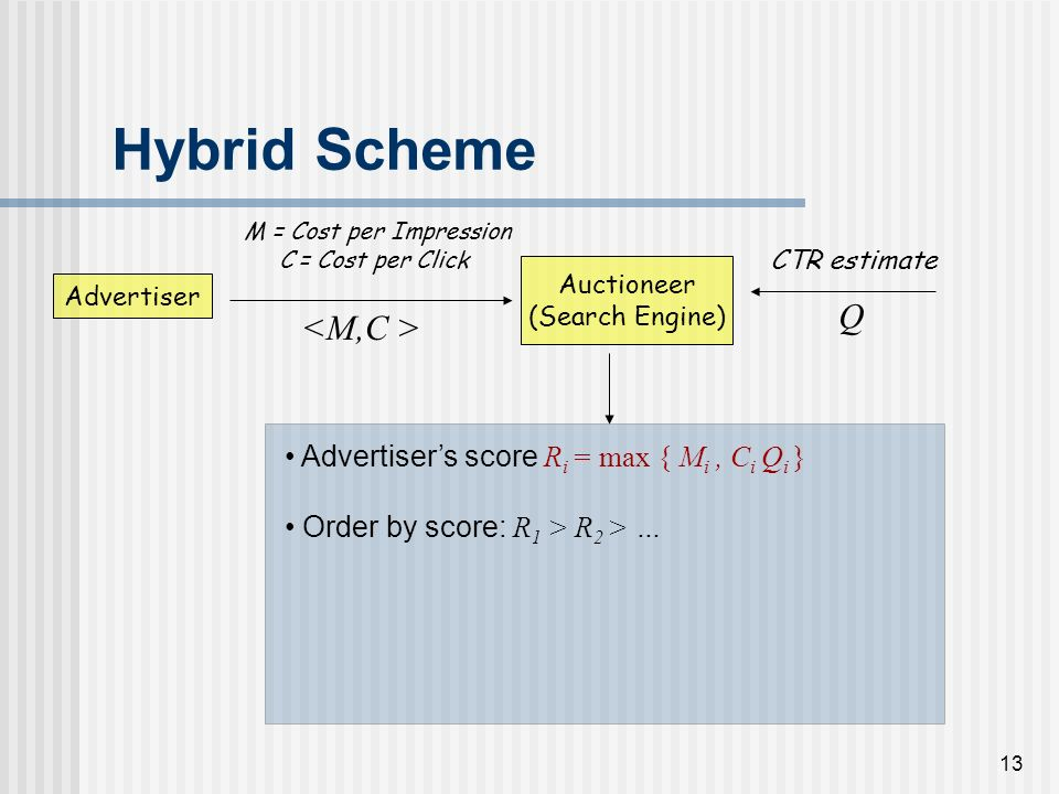 12 Hybrid Scheme Advertiser Auctioneer (Search Engine) M = Cost per Impression C = Cost per Click CTR estimate Q Advertisers score R i = max { M i, C