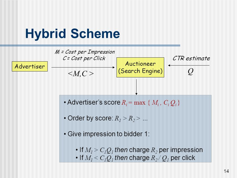 13 Hybrid Scheme Advertiser Auctioneer (Search Engine) M = Cost per Impression C = Cost per Click CTR estimate Q Advertisers score R i = max { M i, C