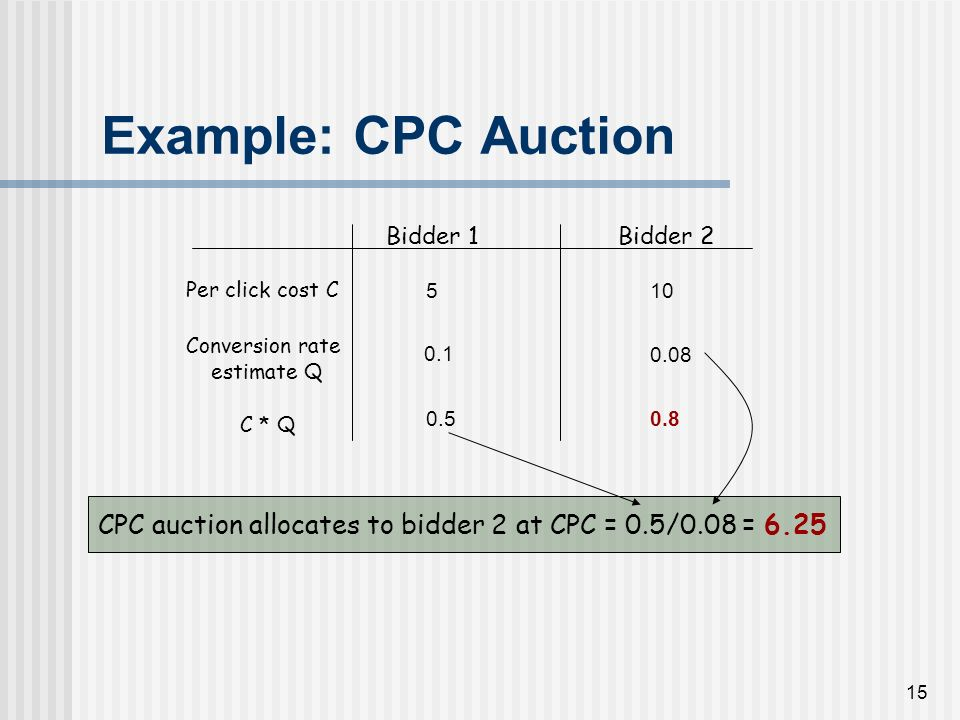14 Hybrid Scheme Advertiser Auctioneer (Search Engine) M = Cost per Impression C = Cost per Click CTR estimate Q Advertisers score R i = max { M i, C