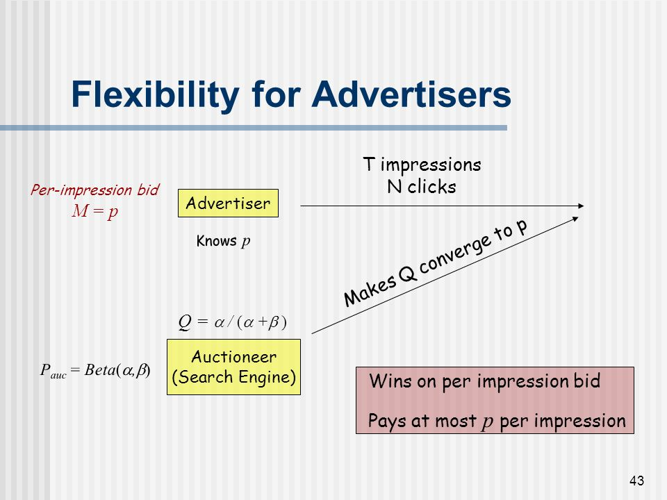 42 Flexibility for Advertisers Advertiser Auctioneer (Search Engine) Q = / ( + ) Knows p P auc = Beta(, ) Per-impression bid M = p Wins on per impress