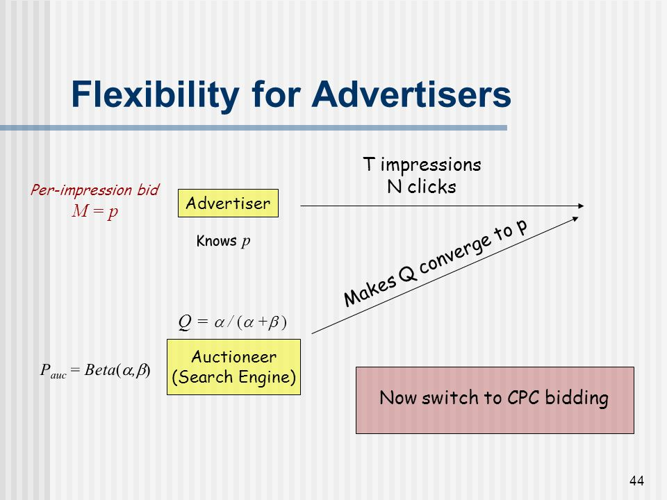 43 Flexibility for Advertisers Advertiser Auctioneer (Search Engine) Q = / ( + ) Knows p P auc = Beta(, ) Per-impression bid M = p T impressions N cli