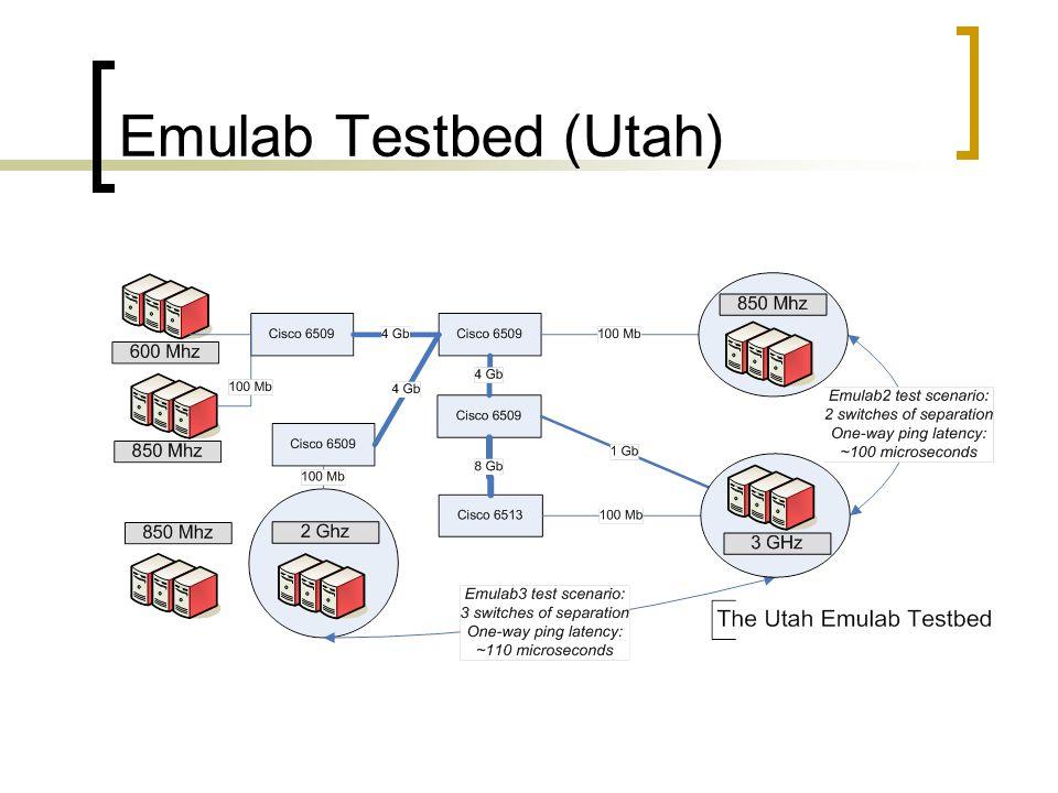 Emulab Testbed (Utah)