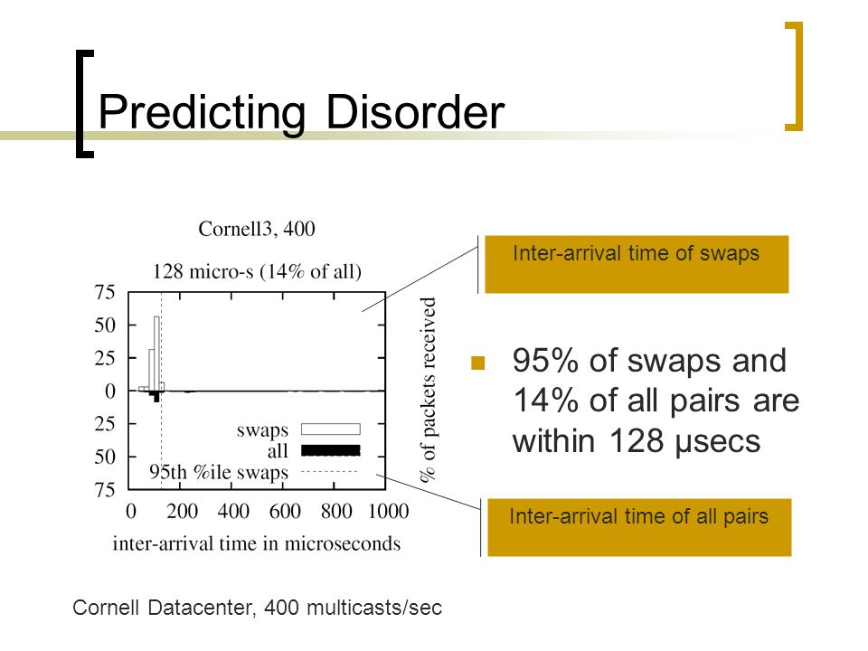 Predicting Disorder 95% of swaps and 14% of all pairs are within 128 µsecs Inter-arrival time of swaps Inter-arrival time of all pairs Cornell Datacenter, 400 multicasts/sec