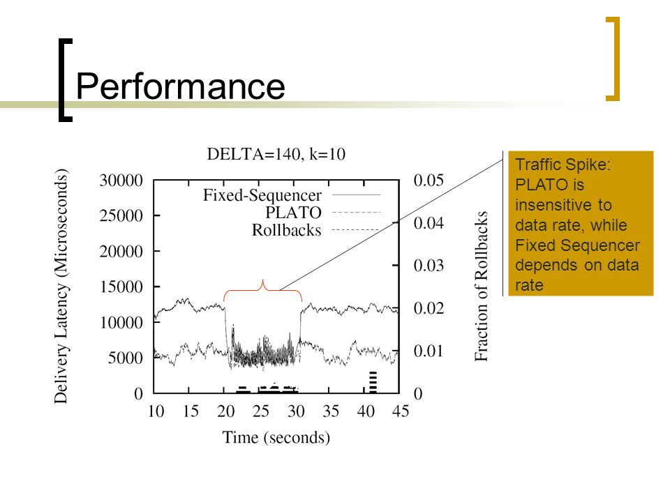 Performance Traffic Spike: PLATO is insensitive to data rate, while Fixed Sequencer depends on data rate
