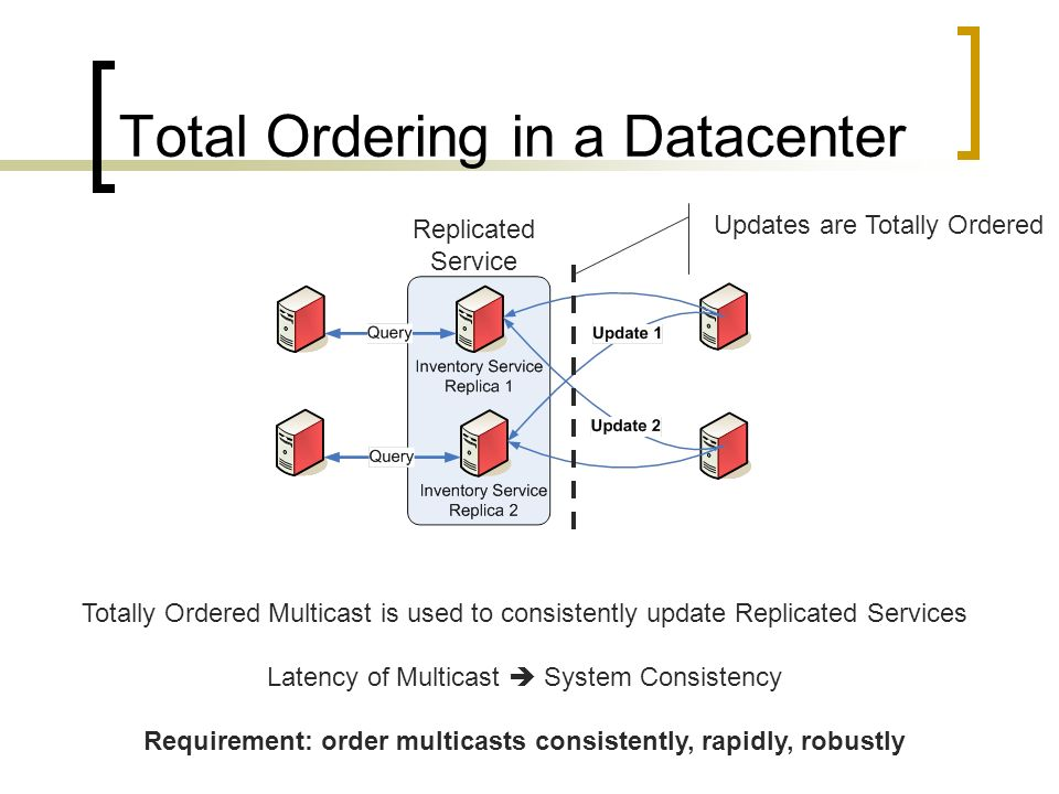 Total Ordering in a Datacenter Updates are Totally Ordered Replicated Service Totally Ordered Multicast is used to consistently update Replicated Serv