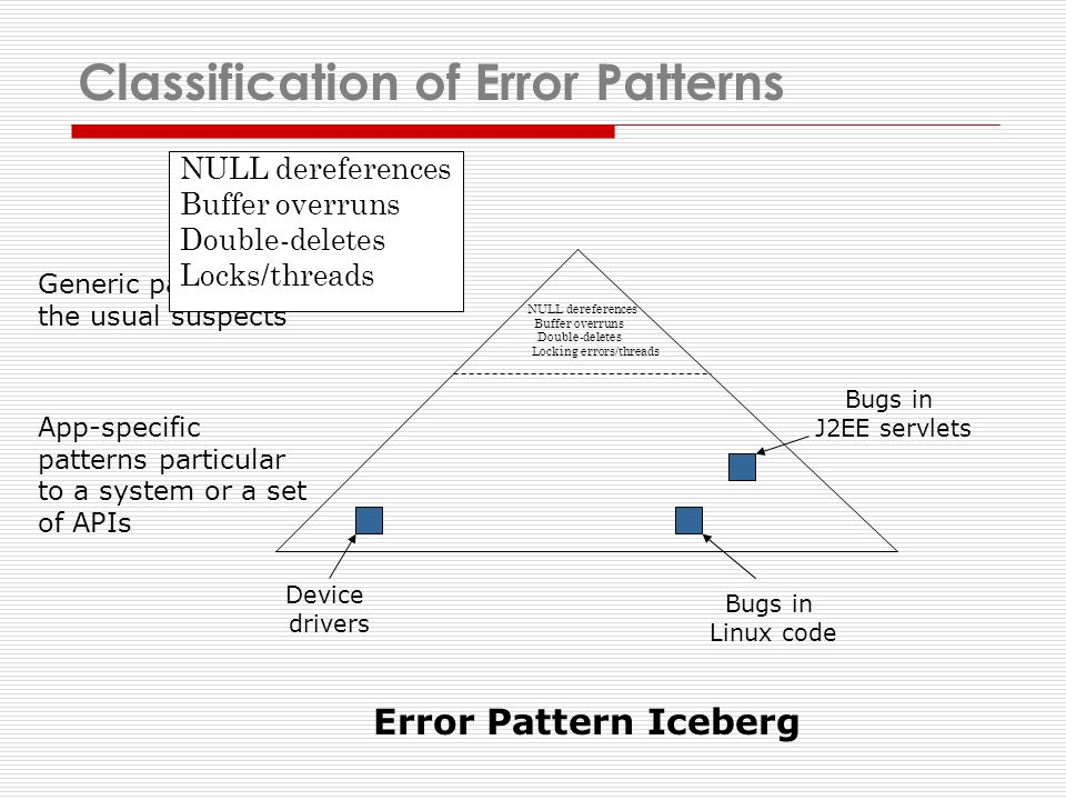 Classification of Error Patterns NULL dereferences Buffer overruns Double-deletes Locking errors/threads Generic patterns -- the usual suspects App-specific patterns particular to a system or a set of APIs Bugs in Linux code Bugs in J2EE servlets Device drivers Error Pattern Iceberg NULL dereferences Buffer overruns Double-deletes Locks/threads