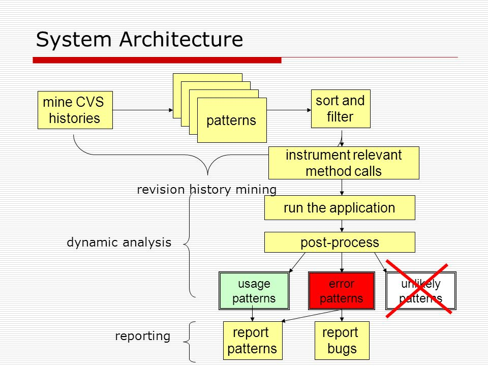System Architecture mine CVS histories patterns run the application post-process usage patterns error patterns unlikely patterns sort and filter revis