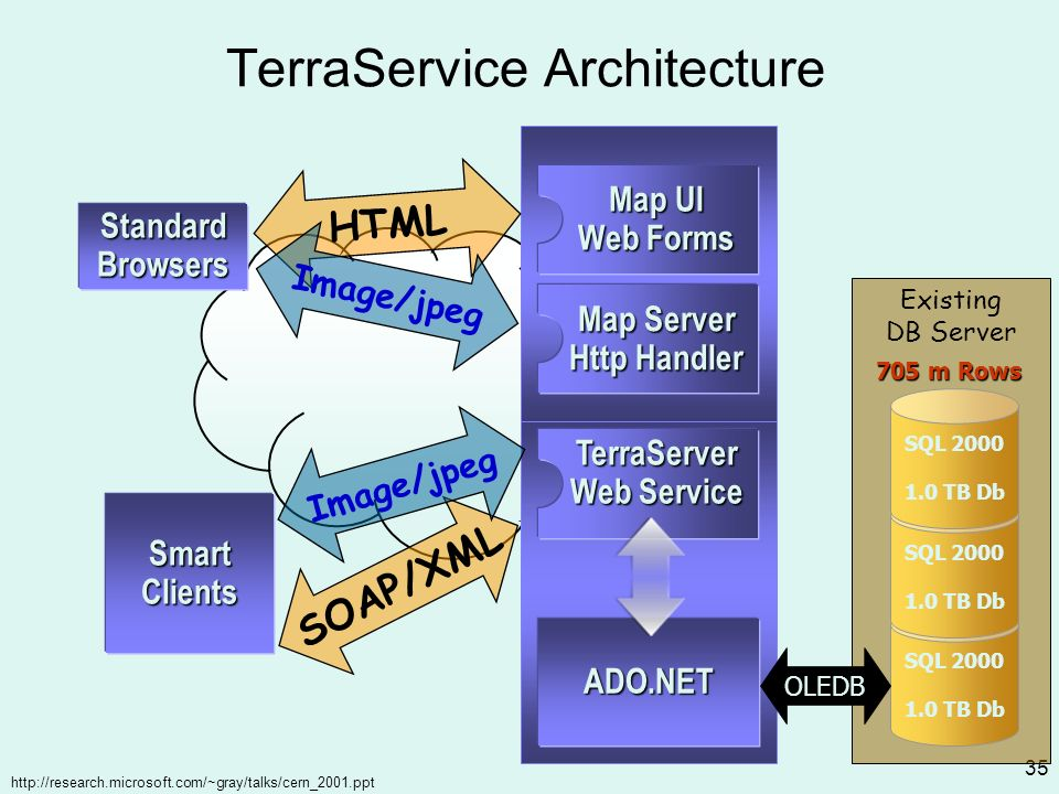 http://research.microsoft.com/~gray/talks/cern_2001.ppt 35 TerraService Architecture Existing DB Server SQL 2000 1.0 TB Db 705 m Rows ADO.NET TerraServer Web Service OLEDB Map Server Http Handler Map UI Web Forms StandardBrowsers SmartClients SOAP/XML HTML Image/jpeg