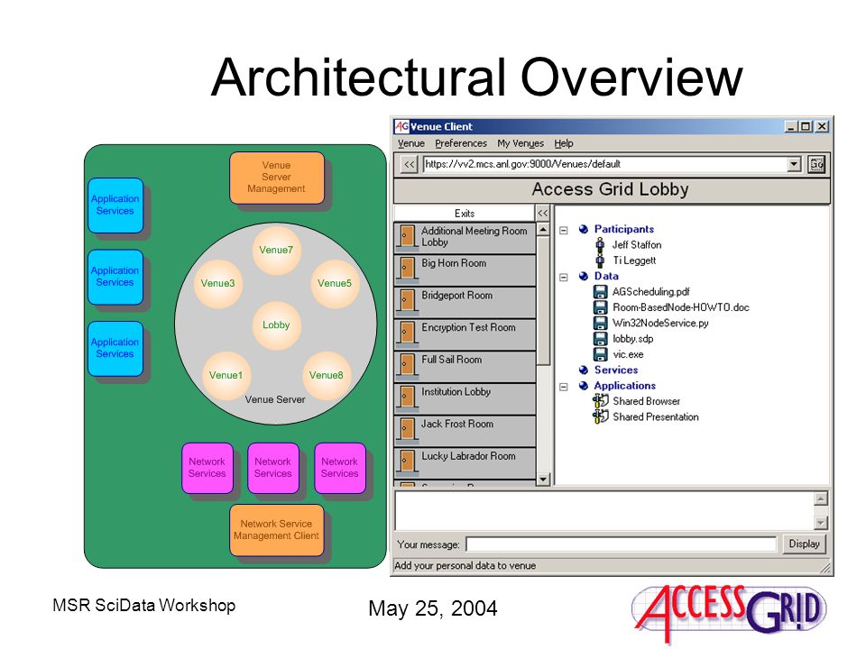 MSR SciData Workshop May 25, 2004 Architectural Overview